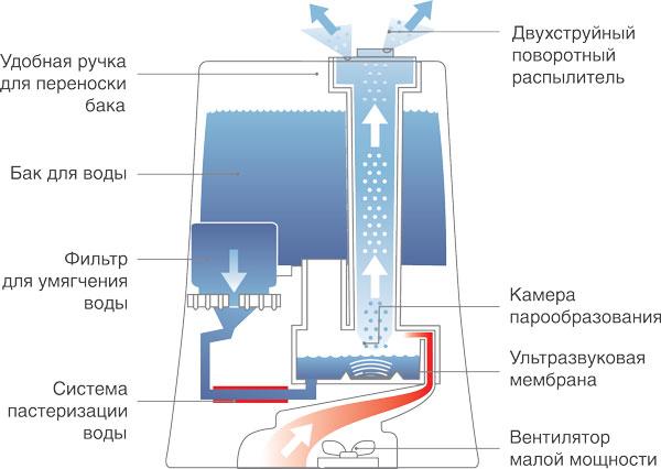 Устройство увлажнителя воздуха своими руками 79